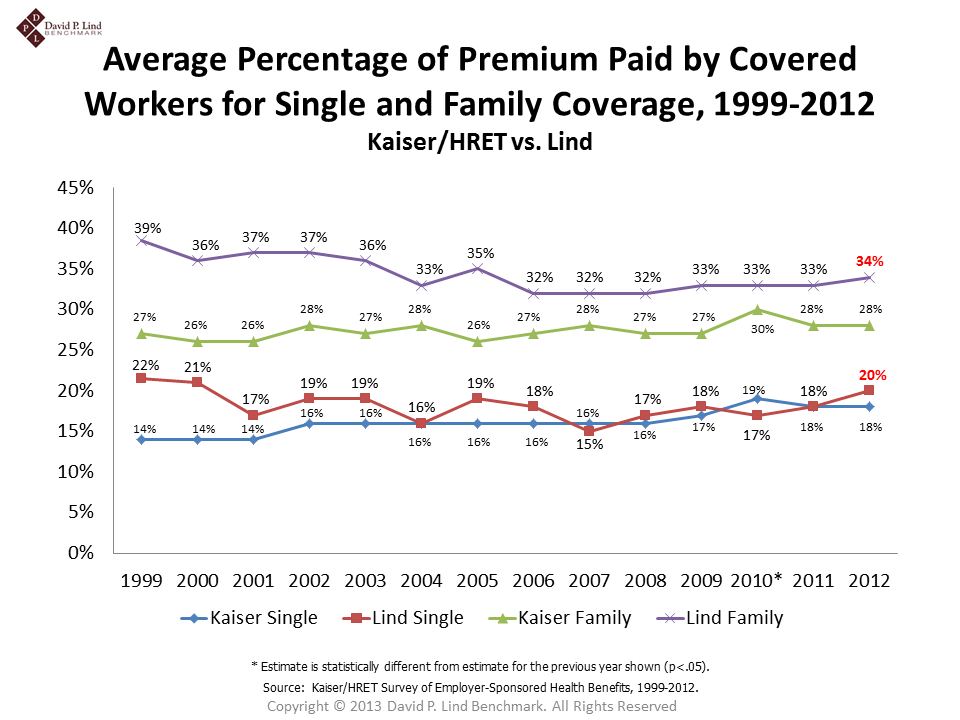 Average Percentage of Premium Paid by Covered Workers